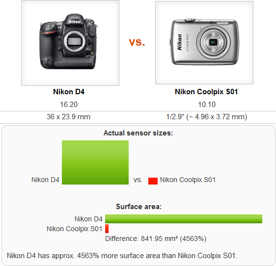 Sensor Comparisons Digital Camera Database Photoxels