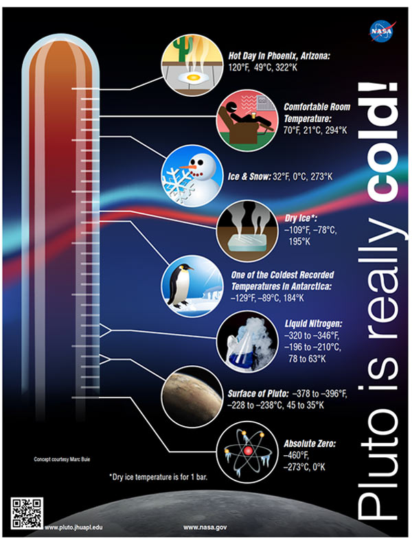 """Pluto is really cold!"" infographic"