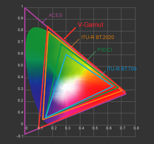 Panasonic VariCam LT: Large Native Color Gamut (V-Gamut)