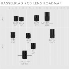 Hasselblad XCD Lens Roadmap for the X1D is Updated with the New XCD 135mm and XCD 80mm Lenses: To Be Available in 2018