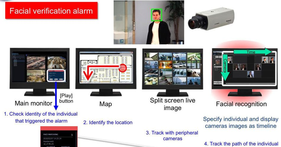 Panasonic's facial recognition technology: Images of a certain individual may be confirmed on one screen in real time