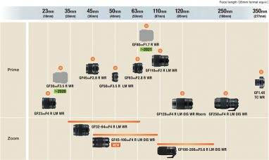 Fujifilm G Mount Lens Roadmap as of January 2020