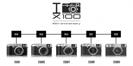 FUJIFILM X100 Owners: Win a Limited Edition 10th Anniversary X100V