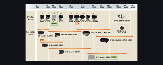 Fujifilm X Mount Lens Roadmap as of October 2020